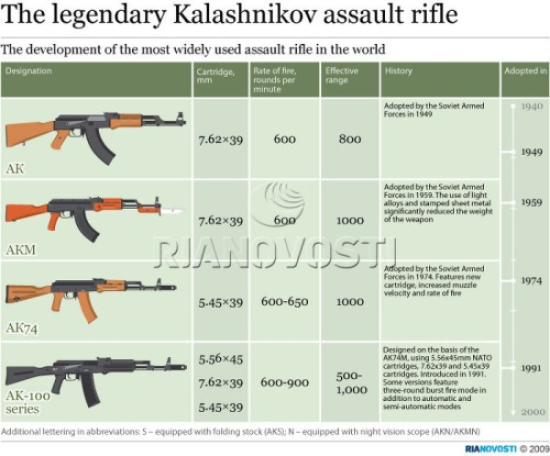 AK 47 info 1