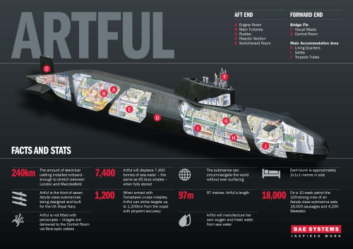Artful, the third of seven highly complex Astute class submarines which has been designed and built by BAE Systems for the Royal Navy. This weekend saw Artful roll out of the Devonshire Dock Hall in Barrow-in-Furness, Cumbria, where it was constructed.  The 97m long, 7,400 tonne nuclear-powered attack submarine - officially named at a ceremony in September last year - began edging out of BAE Systems' giant construction hall on Friday 16 May and was carefully lowered into the water on Saturday 17 May.