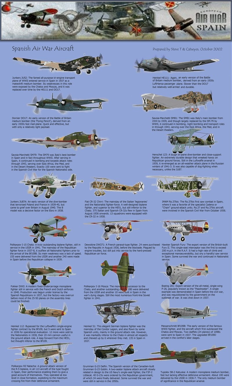 Aircraft of the Spanish Civil War supplied for Europeans ...  |Anti Aircraft Guns Spanish Civil War