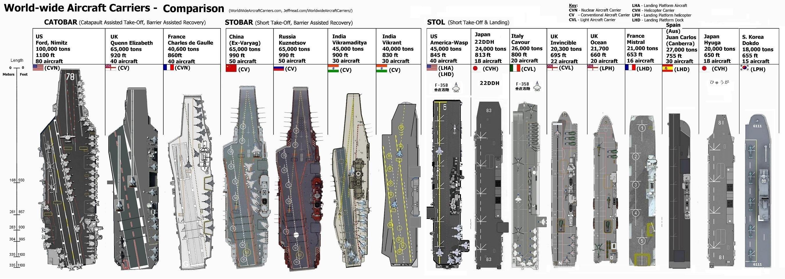 Uss Nimitz Size Comparison Cold War Aircra...