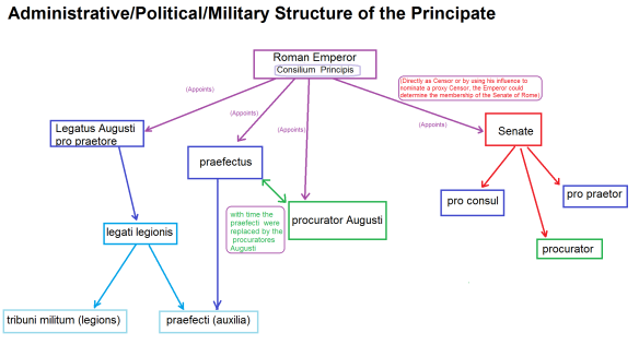 structure-of-the-principate
