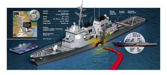 USS-Cole
