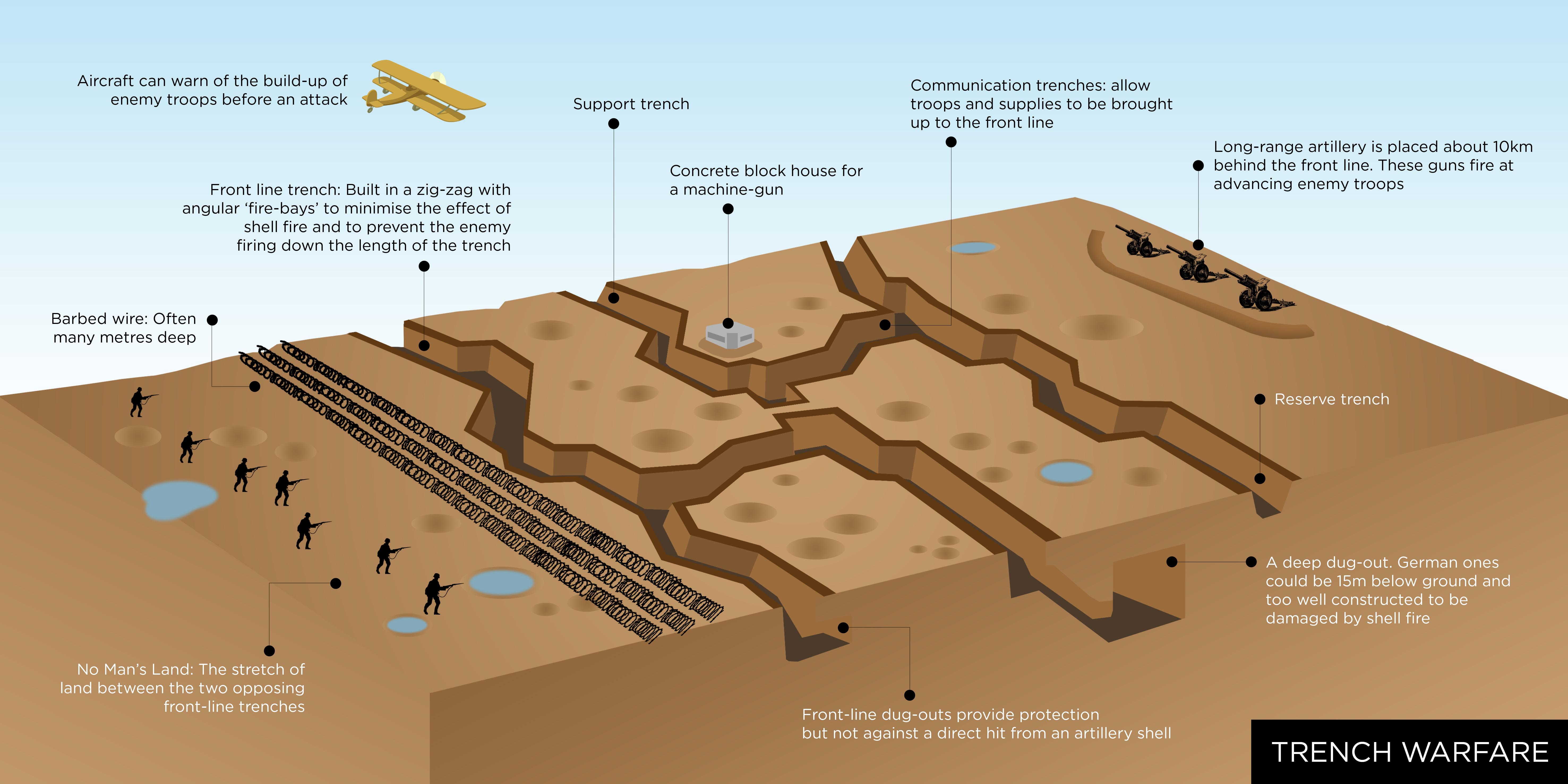 Trench Warfare Diagram