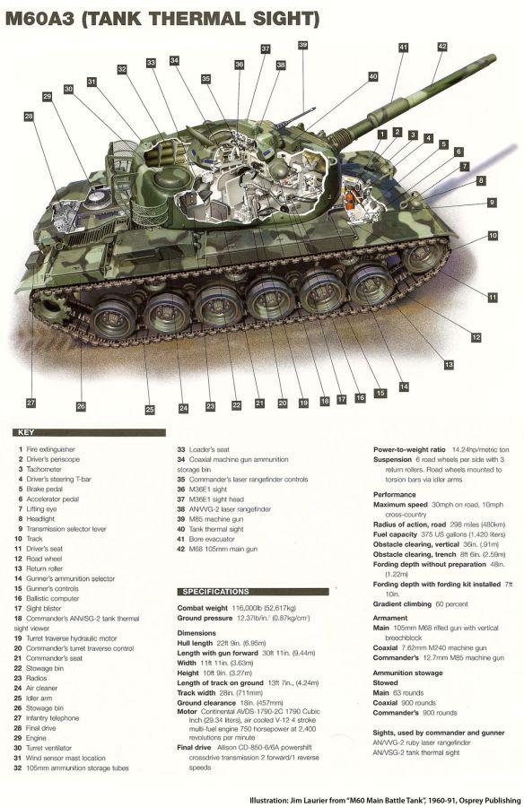 M60_A3_Cutaway