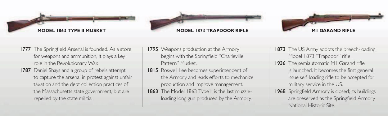 SPRINGFIELD ARMORY   Weapons and Warfare