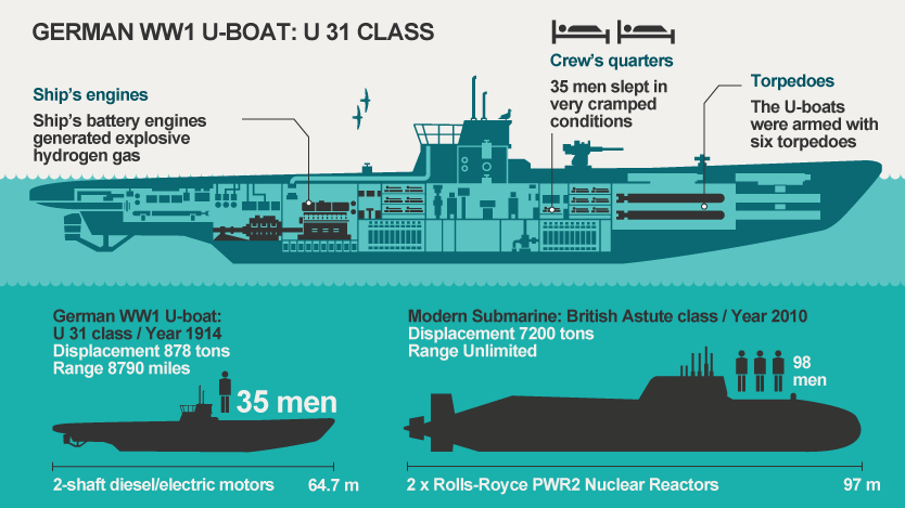 U-BOATS IN WORLD WAR I Part I | Weapons and Warfare