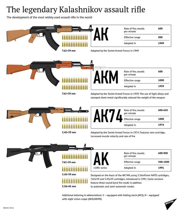 AK-47: History of creation | Weapons and Warfare