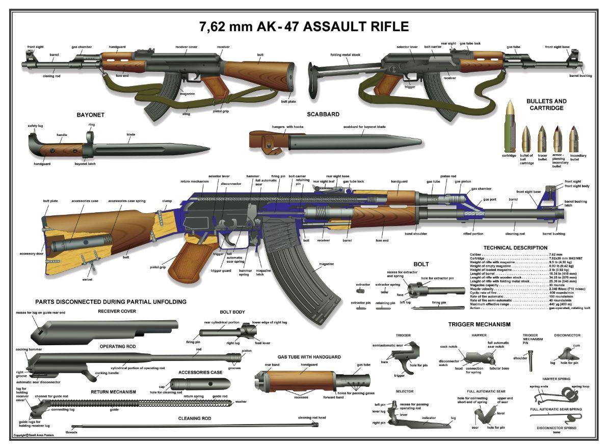 AK-47: History of creation   Weapons and Warfare